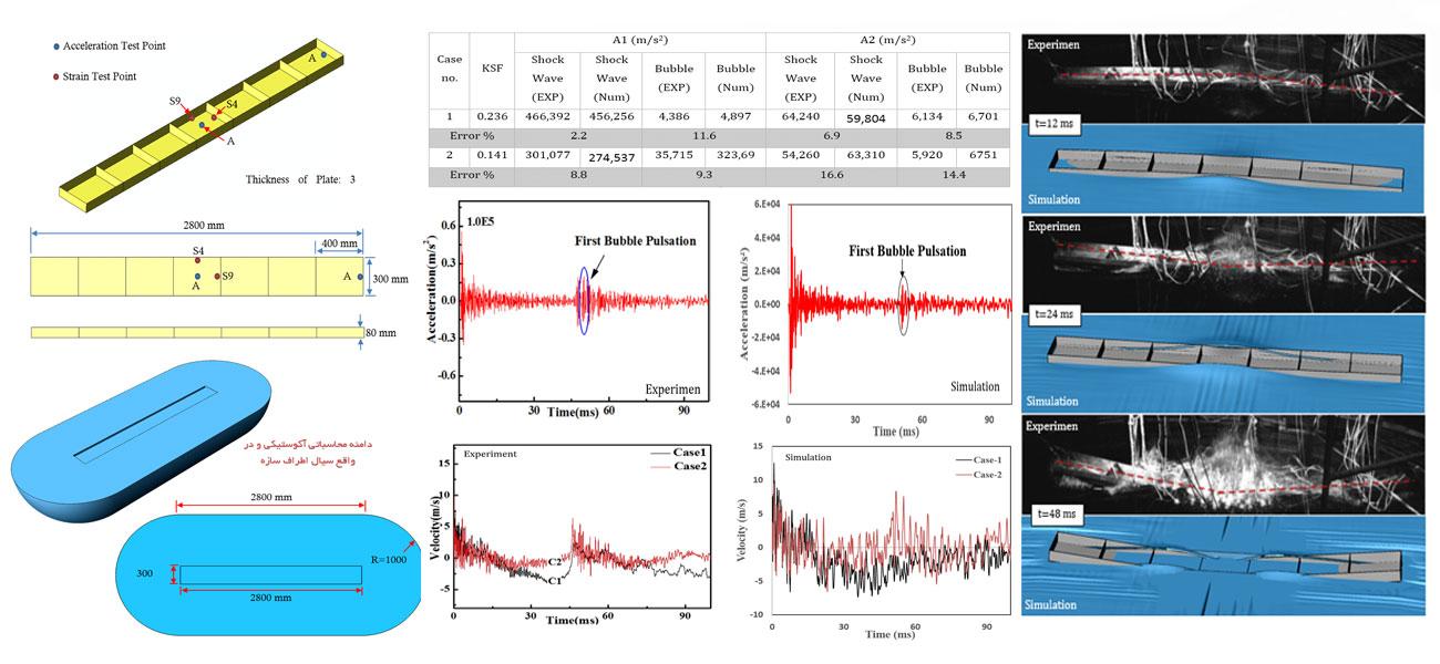 انجام پروژه شبیه سازی انفجار زیر آب Undex و مقایسه با نتایج آزمایشگاهی به روش کوپل آکوستیک سازه و با استفاده از روش المان محدود و نرم افزار آباکوس Abaqus